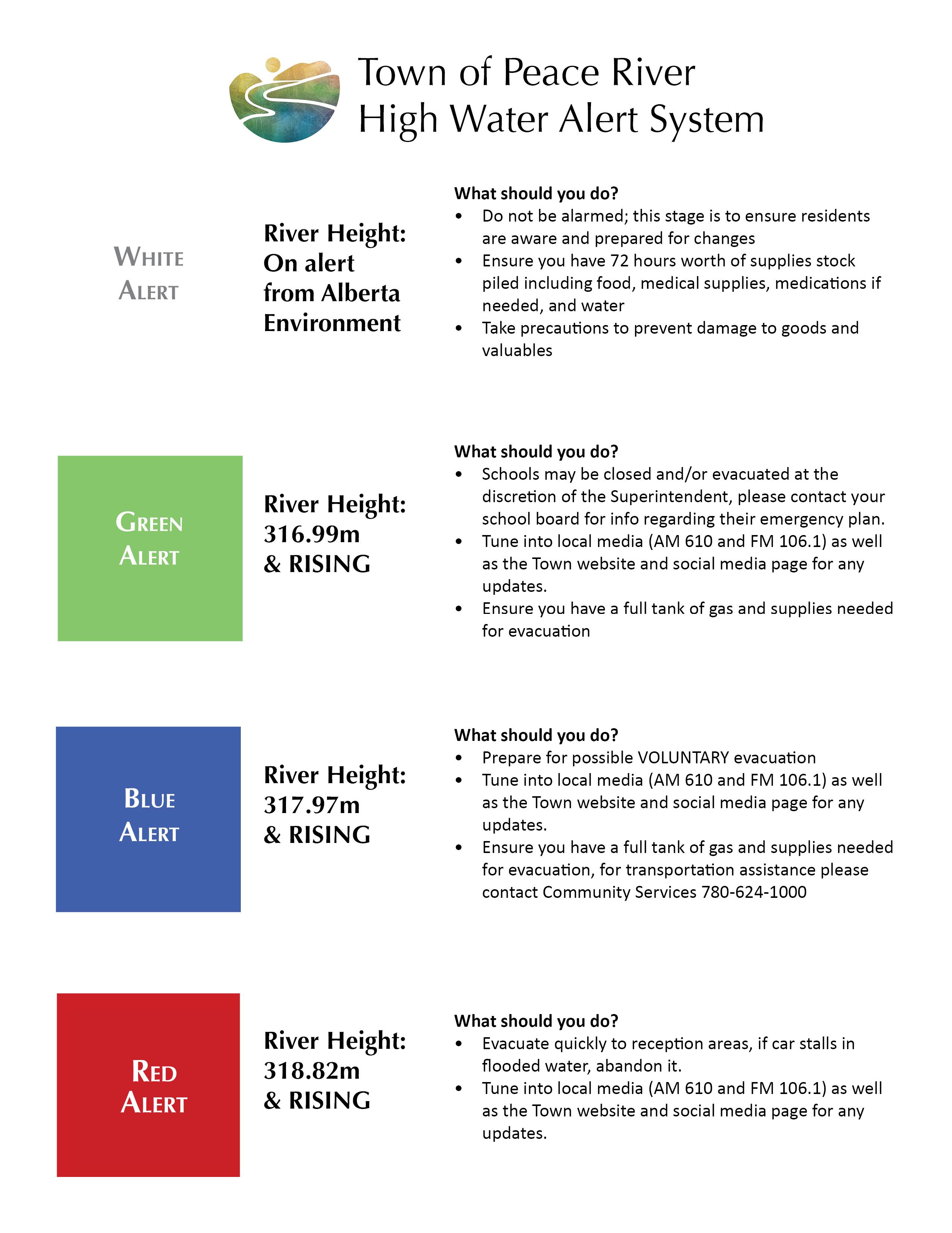 HighWater-PublicAlertSystem