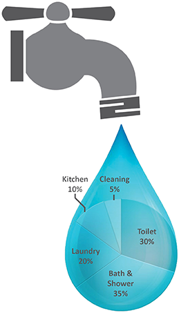 This graph shows how the typical Canadian household uses water. The data comes from Environment Canada.